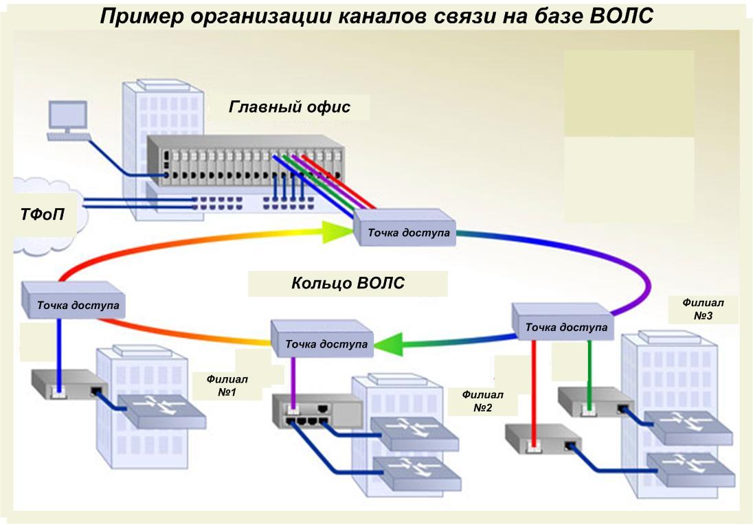 Corporative LANs and connection systems - Khartep ltd